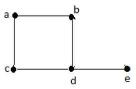 Degree Sequence of a Graph