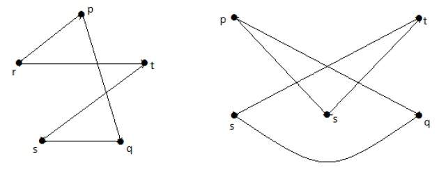 Homomorphic with first graph