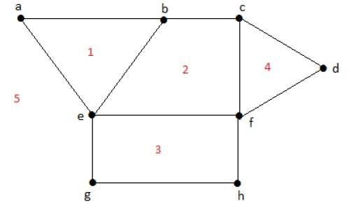 Graph Theory - Quick Guide - Tutorialspoint