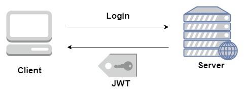 Express JWT Module
