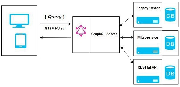 GraphQL Server Integrating Existing Systems