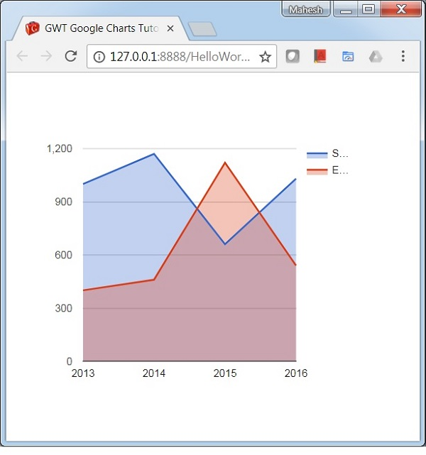 GWT Google Charts - Basic Area Chart - Tutorialspoint