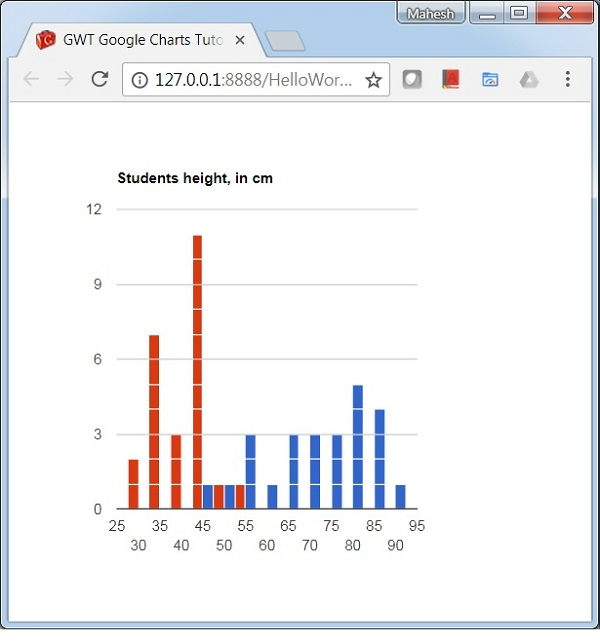Histogram Chart with Multiple Series