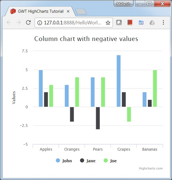 Column Chart with negative values