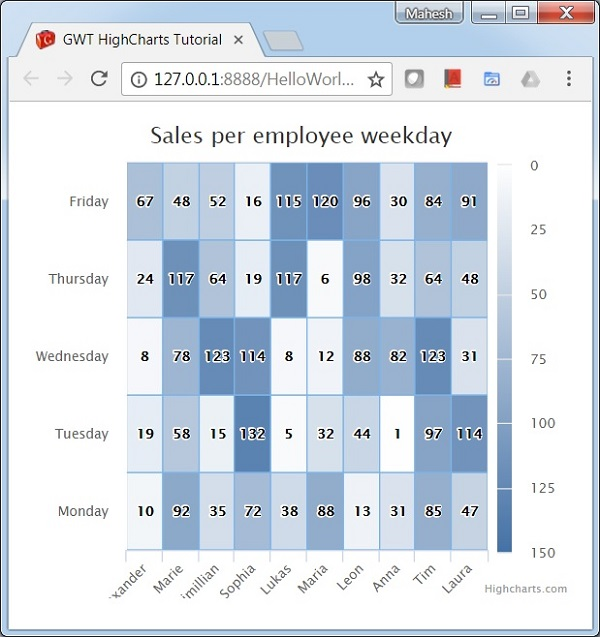 GWT Highcharts - Heat Map Chart