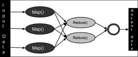 MapReduce Algorithm