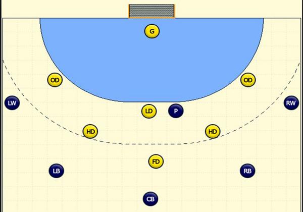 Defensive Formation