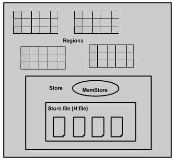 HBase Architecture - Hbase architecture