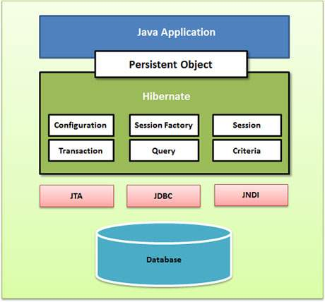 Hibernate architecture for Architecture java