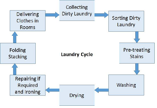 Laundry Cycle