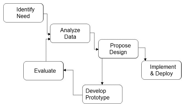Interactive System Design Life Cycle