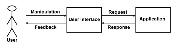 OOM of User Interface Design