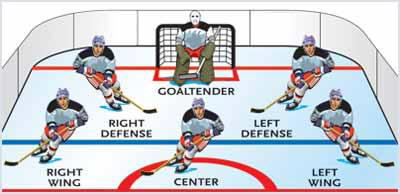 Positions in Hockey