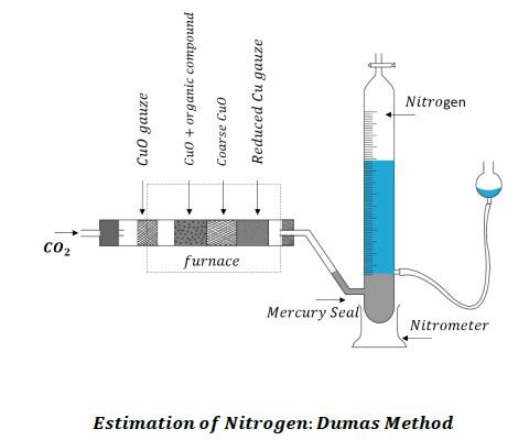 Estimation_of_nitrogen_dumas_method