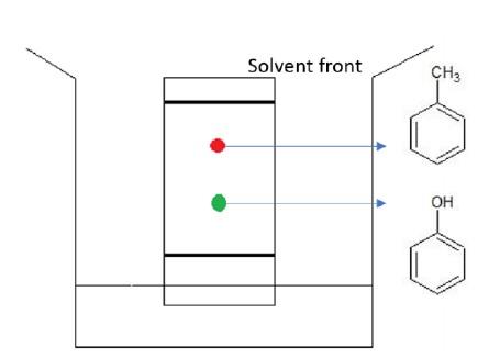 Purification Techniques Chromatography Tutorialspoint