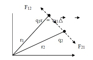 Coulomb\'s Law - Vector Form 2