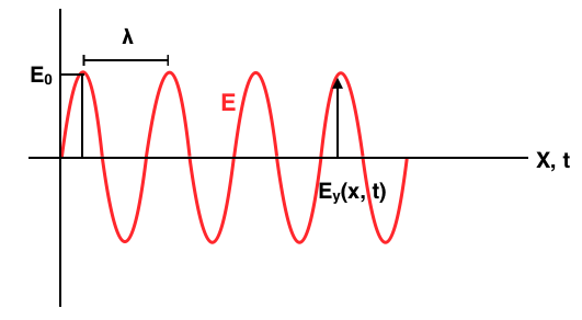 electromagnetic field equations These four basic laws are known as maxwell's equations  both the e-field and the b-field of the electromagnetic wave are perpendicular to the direction of wave.