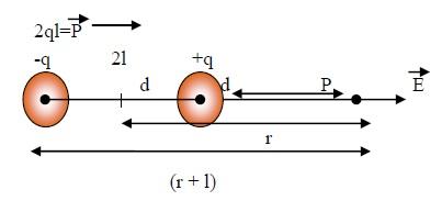 Electrostatic Potential Pdf