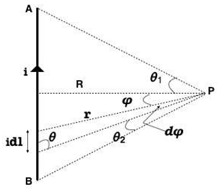 Magnetic Field Due to Straight Current Carrying Conductor