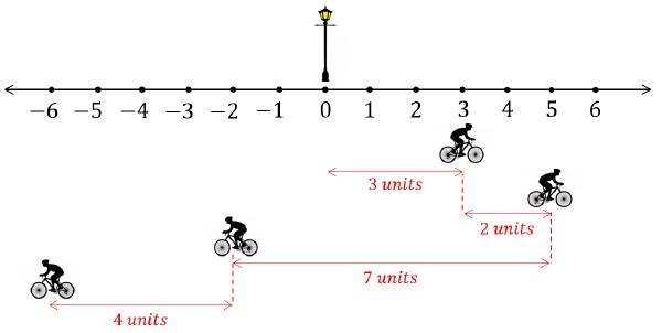 position path length displacement