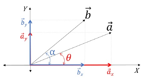 Resolution of Vectors