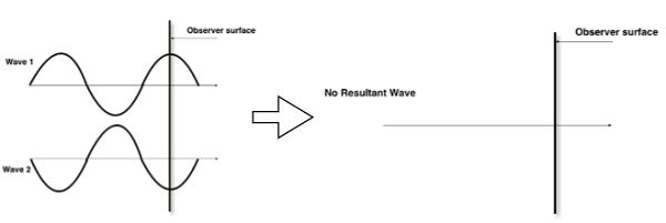 Wave Optics Consistent Image Formation