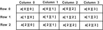 Matrices de dos dimensiones en Pascal