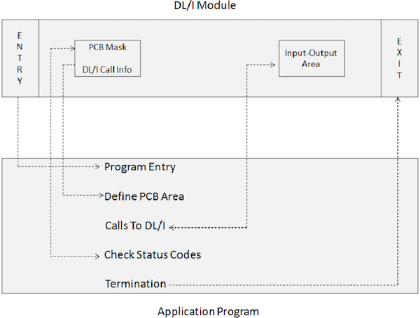 Database Processing with DL//I IMS for the COBOL Programmer