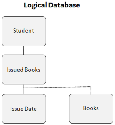Logical DataBase