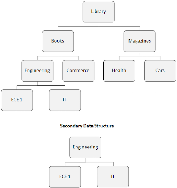 secondary data structure