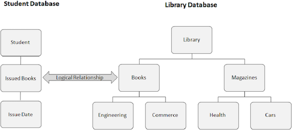 std and library database