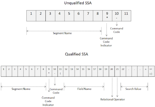 unqualified ssa