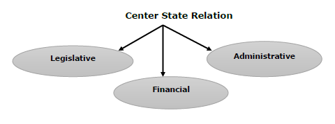 Center State Relation