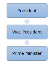 Indian polity quick guide the following diagram illustrates the hierarchy of the indian government ccuart Choice Image