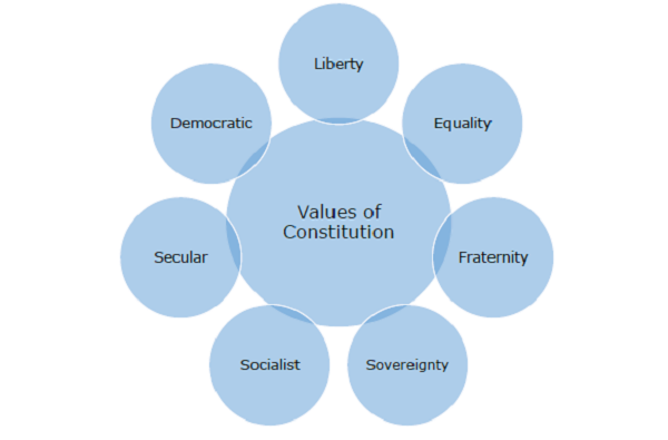 basic democratic values that underlie our society While recognizing and supporting all the values included in section 1 of the  of  south africa, and for a deliberative, participatory and inclusive democracy   south africa a fragile society, where the poor and the vulnerable, especially  women.