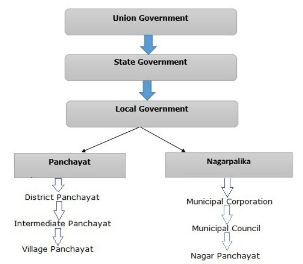 Indian Polity - Local Government
