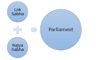 Indian polity quick guide the majority group elected through the election in the parliament is called upon to make the government ccuart Choice Image