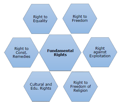 difference between fundamental rights and directive principles Evolution of the relationship between fundamental rights and directive principles under the constitution of india (august 11, 2014) state and its elements, difference between state.