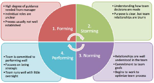 STAGES OF GROUP DEVELOPMENT Formation of Groups