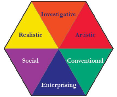 Occupational Personality Types