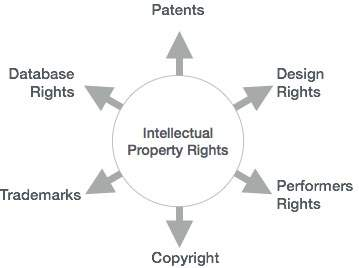 intellectual property right The trade in counterfeit and pirated goods threatens america's innovation economy, the competitiveness of our businesses, the livelihoods of us workers, and, in some cases, national.