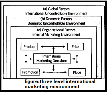 explain how the global factors in Factors affecting climate tutorial  it is the varying influence of these factors that lead to different parts of the earth  altering global wind and rainfall.