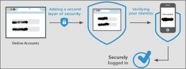 Securely Logged
