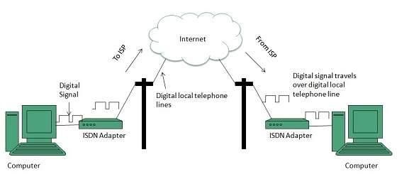internet internet_access_using_isdn_connection internet connectivity Home Internet Wiring-Diagram at readyjetset.co