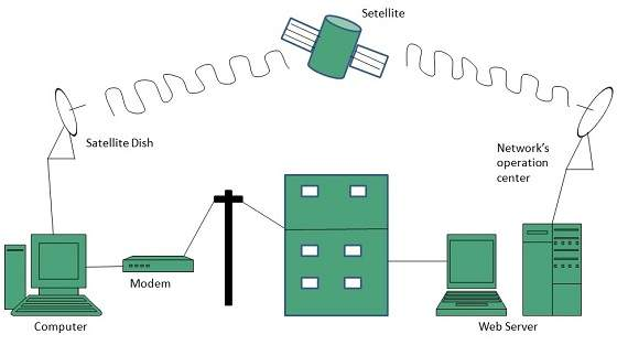 internet internet_access_using_satellite_connection internet connectivity How VPN Works Diagram at edmiracle.co