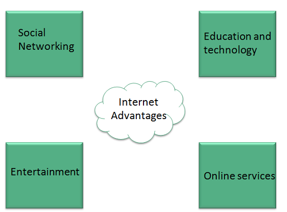 merits of internet 7 benefits of the internet (cont) access to other cultures the internet enables you to look at sites about or written by people in other countries.