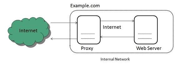 Proxy Server - Tutorialspoint