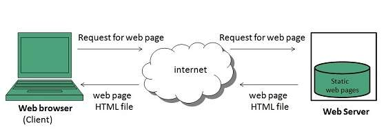 internet_technologies_tutorial