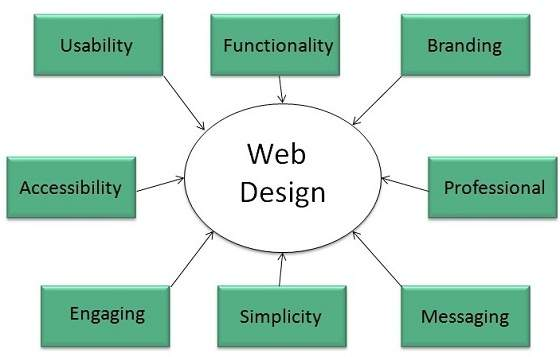 Learning Web Design A Beginners Guide Pdf