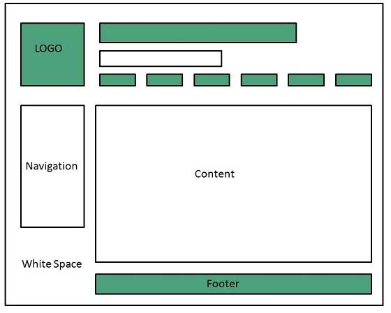 Website designing for Web page architecture